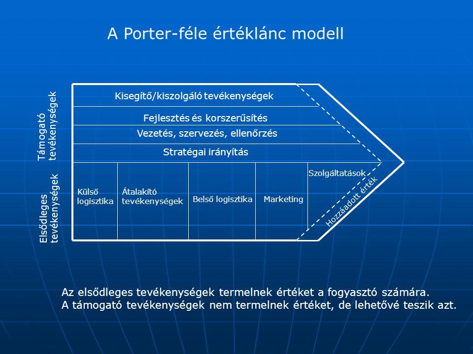 A közös fejlesztés típusai (2) (Ideiglenes) Szövetség: A résztvevőket többnyire sokféle érdek vezeti, így különböző szorosságú, időtávú, és tartalmú együttműködést alakítanak ki, (Ideiglenes) Szövetség: A résztvevőket többnyire sokféle érdek vezeti, így különböző szorosságú, időtávú, és tartalmú együttműködést alakítanak ki, Franchise (licenc) kapcsolat: Az együttműködés itt lehatárolt, meghatározott szolgáltatások ellátására – pl.