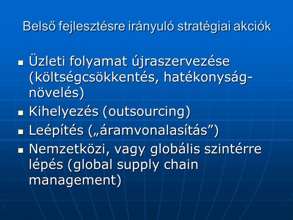 Belső fejlesztésre irányuló stratégiai akciók Üzleti folyamat újraszervezése (költségcsökkentés, hatékonyság- növelés) Üzleti folyamat újraszervezése