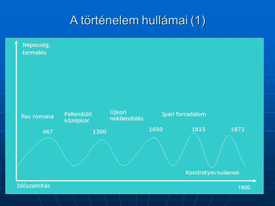 A történelem hullámai (1) 4671300 1650 18151873 1900 Népesség, termelés Kondratye v hullámok Pax romana Fellendülő középkor Újkori nekilendülés Időszá