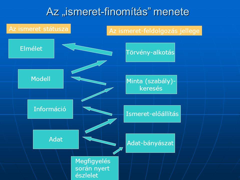 """Az """"ismeret-finomítás"""" menete Adat Információ Modell Elmélet Adat-bányászat Ismeret-előállítás Minta (szabály)- keresés Törvény-alkotás Az ismeret stá"""
