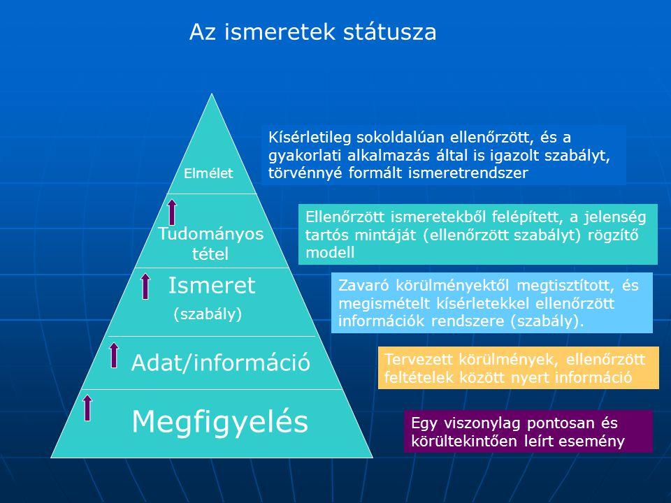 Az ismeretek státusza Megfigyelés Adat/információ Ismeret (szabály) Tudományos tétel Elmélet Kísérletileg sokoldalúan ellenőrzött, és a gyakorlati alk