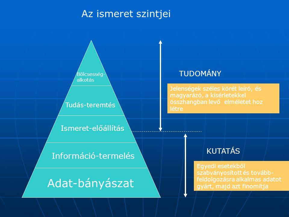 Az ismeret szintjei Adat-bányászat Információ-termelés Ismeret-előállítás Tudás-teremtés Bölcsesség- alkotás KUTATÁS TUDOMÁNY Egyedi esetekből szabván