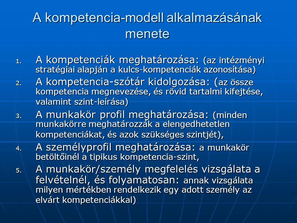 A kompetencia-modell alkalmazásának menete 1. A kompetenciák meghatározása: (az intézményi stratégiai alapján a kulcs-kompetenciák azonosítása) 2. A k
