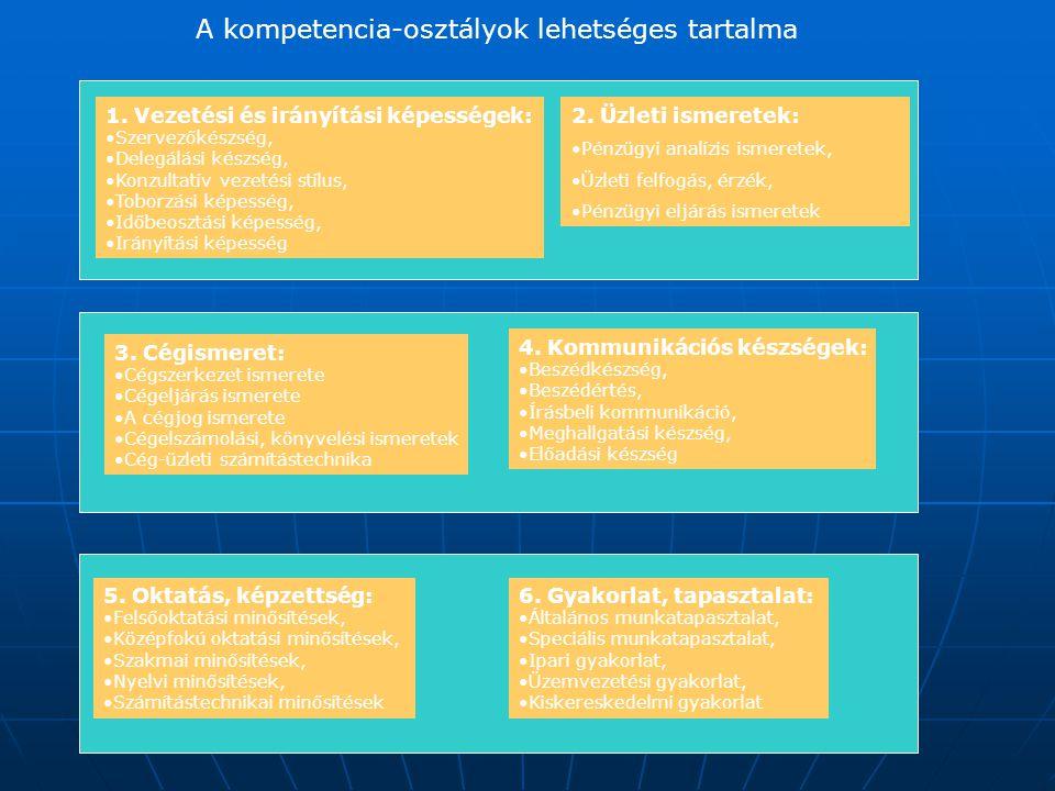 1. Vezetési és irányítási képességek: Szervezőkészség, Delegálási készség, Konzultatív vezetési stílus, Toborzási képesség, Időbeosztási képesség, Irá