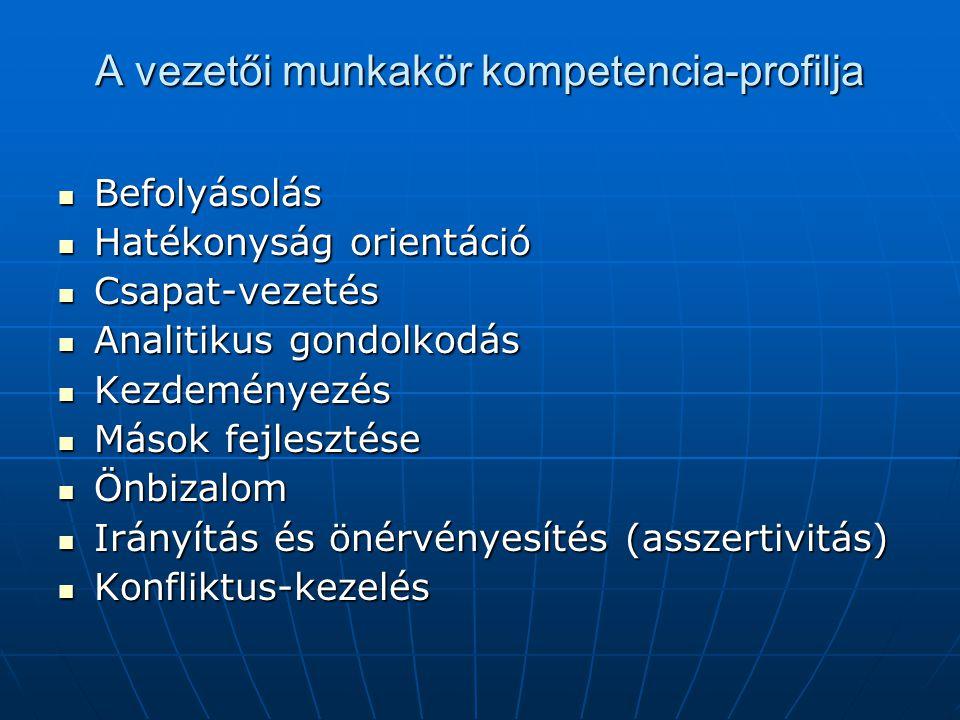 A vezetői munkakör kompetencia-profilja Befolyásolás Befolyásolás Hatékonyság orientáció Hatékonyság orientáció Csapat-vezetés Csapat-vezetés Analitik