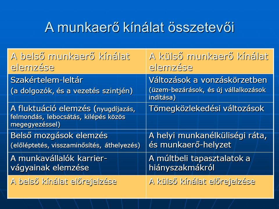 A munkaerő kínálat összetevői A belső munkaerő kínálat elemzése A külső munkaerő kínálat elemzése Szakértelem-leltár (a dolgozók, és a vezetés szintjé