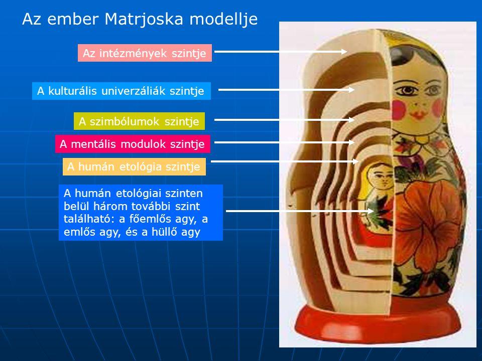 Az intézmények szintje A kulturális univerzáliák szintje A szimbólumok szintje A mentális modulok szintje A humán etológia szintje A humán etológiai szinten belül három további szint található: a főemlős agy, a emlős agy, és a hüllő agy Az ember Matrjoska modellje