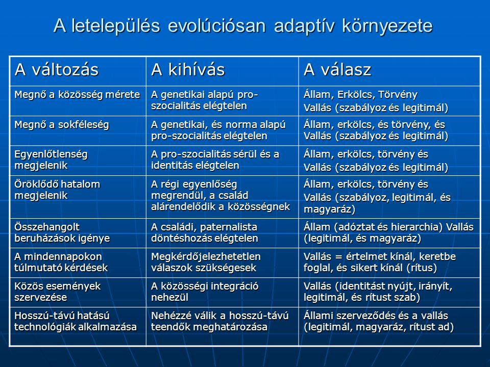A letelepülés evolúciósan adaptív környezete A változás A kihívás A válasz Megnő a közösség mérete A genetikai alapú pro- szocialitás elégtelen Állam, Erkölcs, Törvény Vallás (szabályoz és legitimál) Megnő a sokféleség A genetikai, és norma alapú pro-szocialitás elégtelen Állam, erkölcs, és törvény, és Vallás (szabályoz és legitimál) Egyenlőtlenség megjelenik A pro-szocialitás sérül és a identitás elégtelen Állam, erkölcs, törvény és Vallás (szabályoz és legitimál) Öröklődő hatalom megjelenik A régi egyenlőség megrendül, a család alárendelődik a közösségnek Állam, erkölcs, törvény és Vallás (szabályoz, legitimál, és magyaráz) Összehangolt beruházások igénye A családi, paternalista döntéshozás elégtelen Állam (adóztat és hierarchia) Vallás (legitimál, és magyaráz) A mindennapokon túlmutató kérdések Megkérdőjelezhetetlen válaszok szükségesek Vallás = értelmet kínál, keretbe foglal, és sikert kínál (rítus) Közös események szervezése A közösségi integráció nehezül Vallás (identitást nyújt, irányít, legitimál, és rítust szab) Hosszú-távú hatású technológiák alkalmazása Nehézzé válik a hosszú-távú teendők meghatározása Állami szerveződés és a vallás (legitimál, magyaráz, rítust ad)