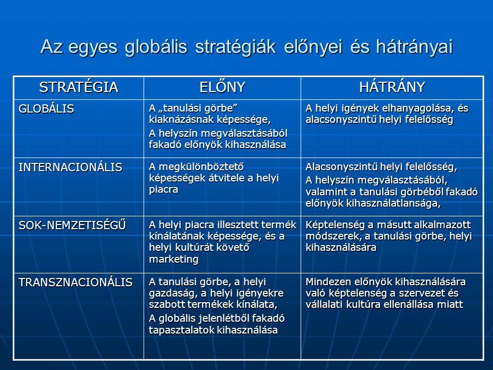 """Az egyes globális stratégiák előnyei és hátrányai STRATÉGIAELŐNYHÁTRÁNY GLOBÁLIS A """"tanulási görbe kiaknázásnak képessége, A helyszín megválasztásából fakadó előnyök kihasználása A helyi igények elhanyagolása, és alacsonyszintű helyi felelősség INTERNACIONÁLIS A megkülönböztető képességek átvitele a helyi piacra Alacsonyszintű helyi felelősség, A helyszín megválasztásából, valamint a tanulási görbéből fakadó előnyök kihasználatlansága, SOK-NEMZETISÉGŰ A helyi piacra illesztett termék kínálatának képessége, és a helyi kultúrát követő marketing Képtelenség a másutt alkalmazott módszerek, a tanulási görbe, helyi kihasználására TRANSZNACIONÁLIS A tanulási görbe, a helyi gazdaság, a helyi igényekre szabott termékek kínálata, A globális jelenlétből fakadó tapasztalatok kihasználása Mindezen előnyök kihasználására való képtelenség a szervezet és vállalati kultúra ellenállása miatt"""