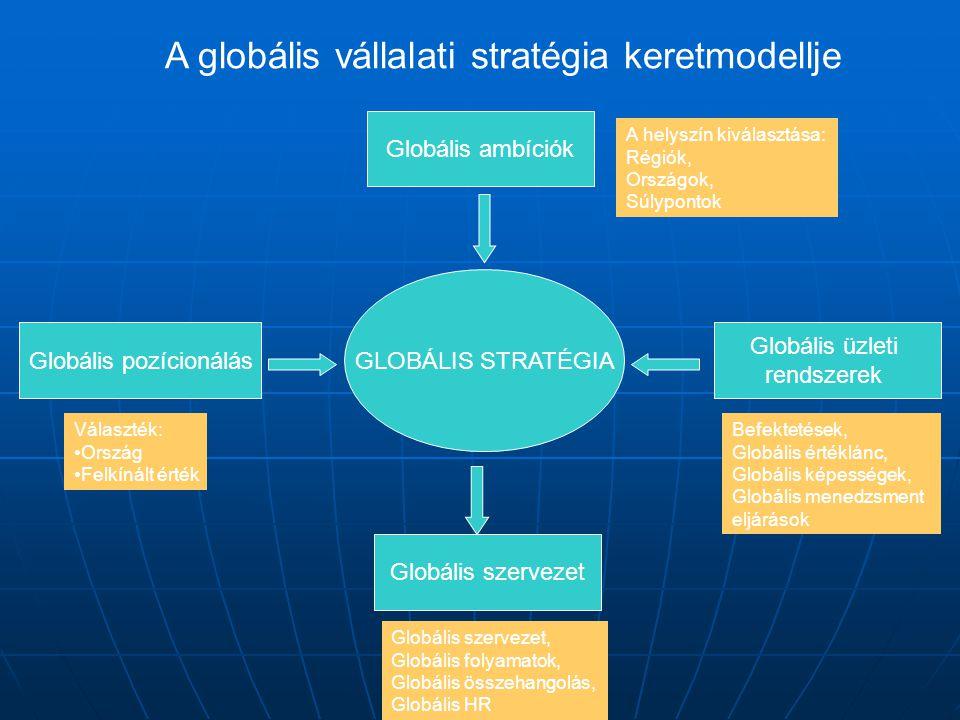 A globális vállalati stratégia keretmodellje GLOBÁLIS STRATÉGIA Globális pozícionálás Globális ambíciók Globális üzleti rendszerek Globális szervezet Választék: Ország Felkínált érték Befektetések, Globális értéklánc, Globális képességek, Globális menedzsment eljárások Globális szervezet, Globális folyamatok, Globális összehangolás, Globális HR A helyszín kiválasztása: Régiók, Országok, Súlypontok