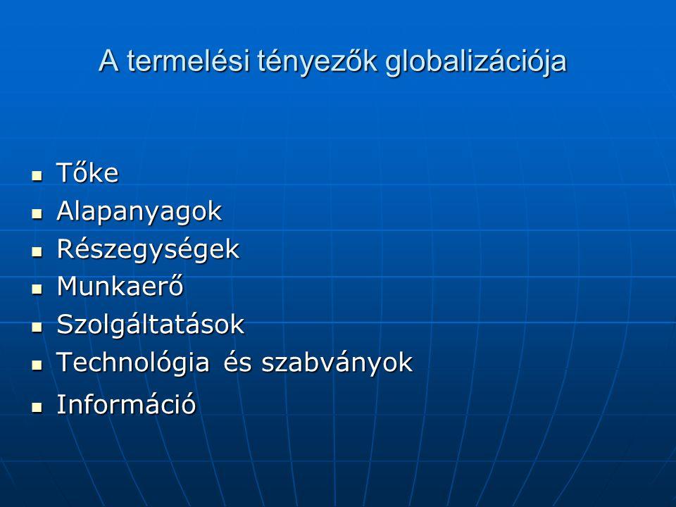 A termelési tényezők globalizációja Tőke Tőke Alapanyagok Alapanyagok Részegységek Részegységek Munkaerő Munkaerő Szolgáltatások Szolgáltatások Technológia és szabványok Technológia és szabványok Információ Információ
