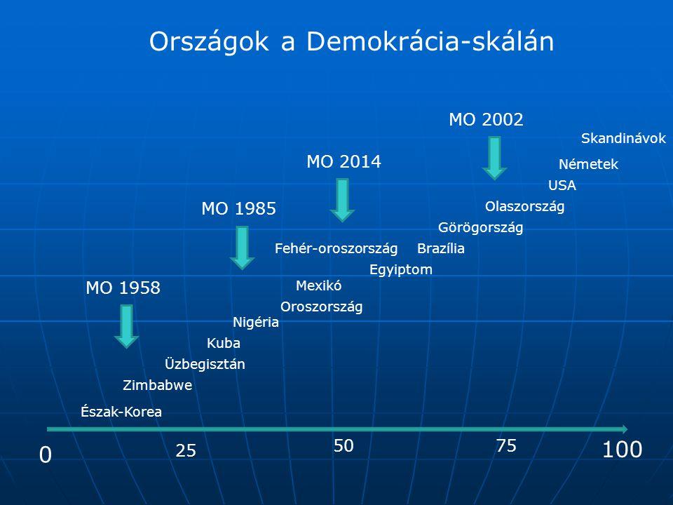 Országok a Demokrácia-skálán 0 50 100 25 75 Üzbegisztán Zimbabwe Észak-Korea Kuba Egyiptom Oroszország Görögország Olaszország USA Németek Skandinávok Mexikó Fehér-oroszországBrazília Nigéria MO 1958 MO 1985 MO 2002 MO 2014