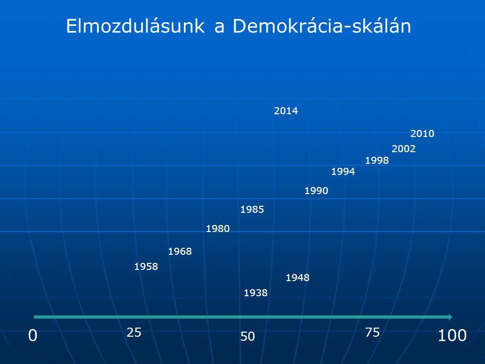 Elmozdulásunk a Demokrácia-skálán 0 50 100 2575 1938 1948 1958 1968 1980 1985 1990 1994 1998 2002 2010 2014