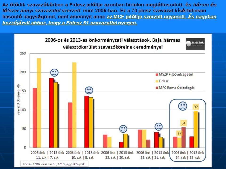 Az ö t ö dik szavaz ó k ö rben a Fidesz jel ö ltje azonban hirtelen megt á ltosodott, é s h á rom é s f é lszer annyi szavazatot szerzett, mint 2006-ban.