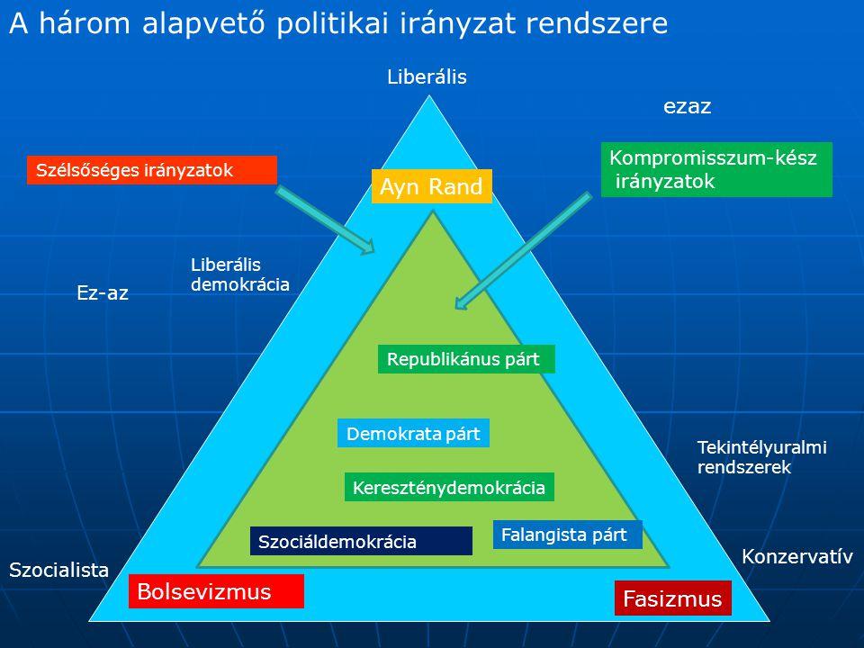 A három alapvető politikai irányzat rendszere Szocialista Konzervatív Liberális Szélsőséges irányzatok Kompromisszum-kész irányzatok Fasizmus Bolseviz