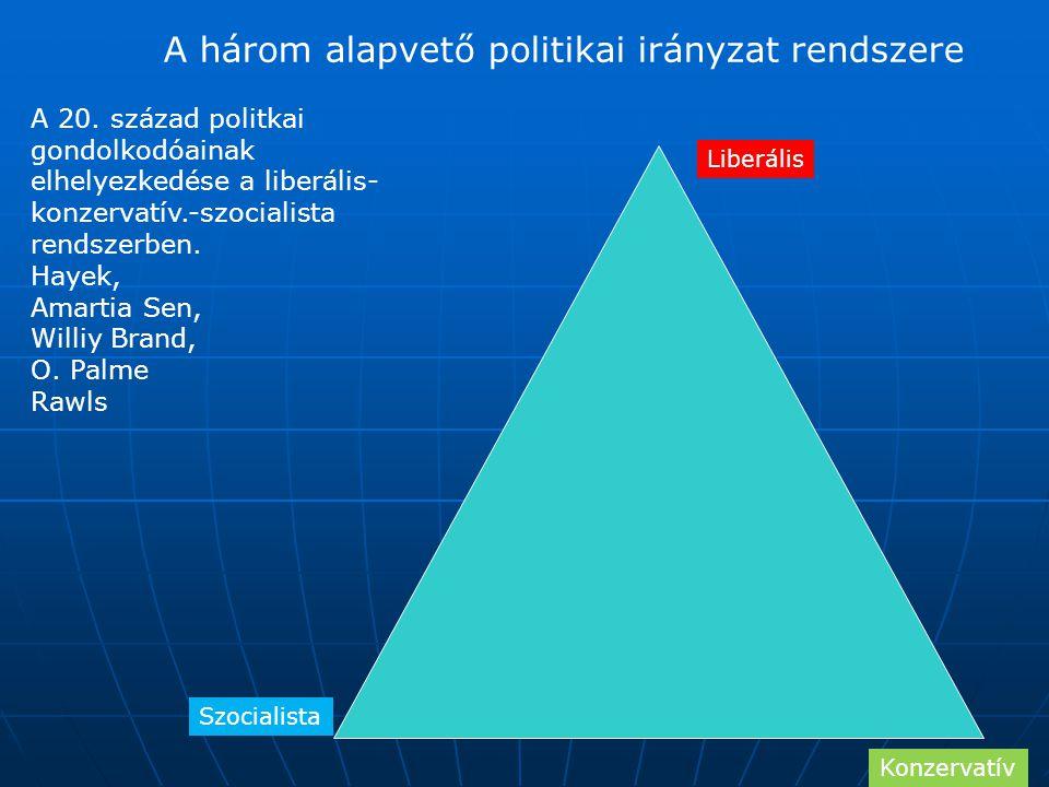 A három alapvető politikai irányzat rendszere Szocialista Konzervatív Liberális A 20. század politkai gondolkodóainak elhelyezkedése a liberális- konz