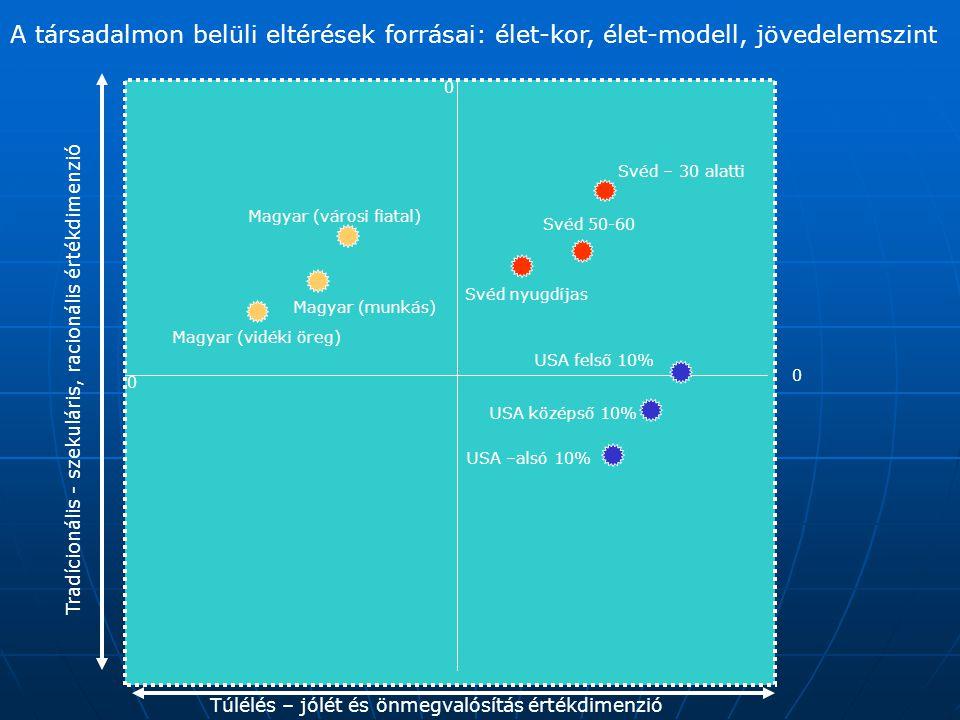 0 0 0 A társadalmon belüli eltérések forrásai: élet-kor, élet-modell, jövedelemszint Túlélés – jólét és önmegvalósítás értékdimenzió Tradícionális - szekuláris, racionális értékdimenzió USA –alsó 10% USA középső 10% USA felső 10% Svéd – 30 alatti Svéd 50-60 Svéd nyugdíjas Magyar (városi fiatal) Magyar (vidéki öreg) Magyar (munkás)