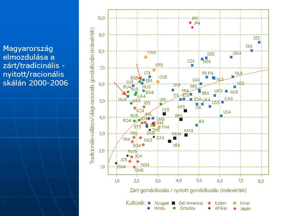 Magyarország elmozdulása a zárt/tradícinális - nyitott/racionális skálán 2000-2006