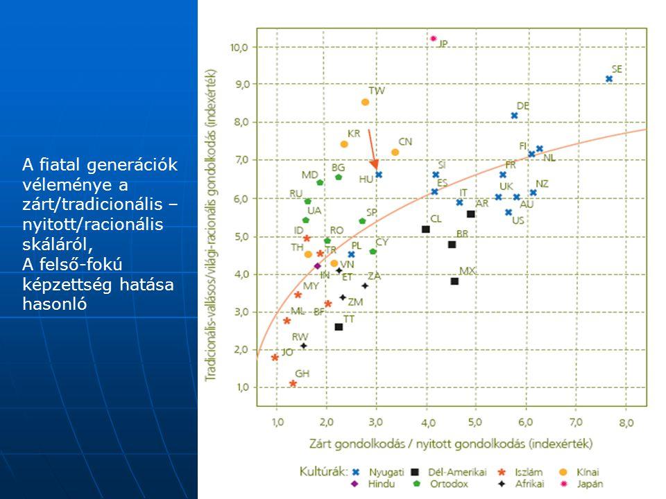 A fiatal generációk véleménye a zárt/tradicionális – nyitott/racionális skáláról, A felső-fokú képzettség hatása hasonló