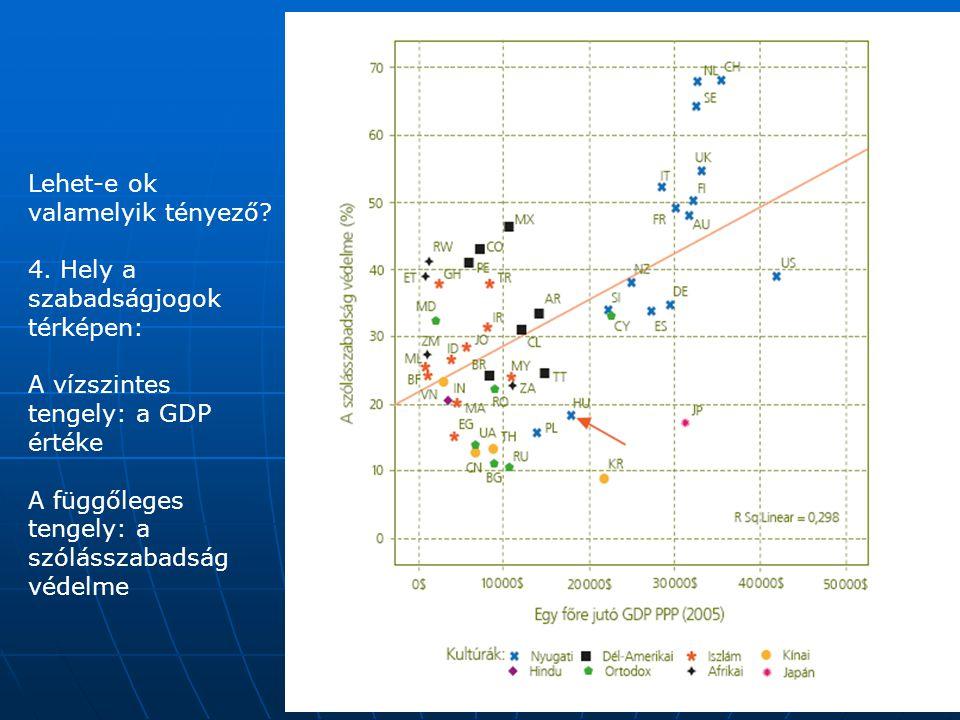 Lehet-e ok valamelyik tényező? 4. Hely a szabadságjogok térképen: A vízszintes tengely: a GDP értéke A függőleges tengely: a szólásszabadság védelme
