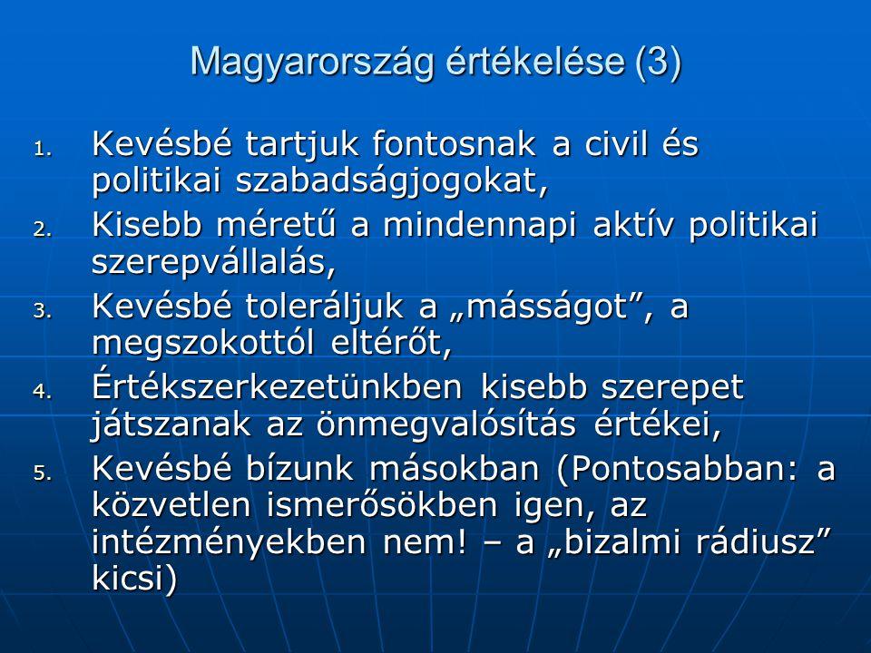 Magyarország értékelése (3) 1. Kevésbé tartjuk fontosnak a civil és politikai szabadságjogokat, 2. Kisebb méretű a mindennapi aktív politikai szerepvá
