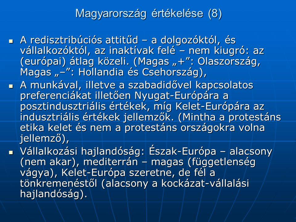 Magyarország értékelése (8) A redisztribúciós attitűd – a dolgozóktól, és vállalkozóktól, az inaktívak felé – nem kiugró: az (európai) átlag közeli. (