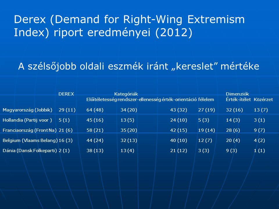 DEREXKategóriák Dimenziók Előítéletesség rendszer-ellenesség érték-orientáció félelem Érték-ítélet Közérzet Magyarország (Jobbik) 29 (11) 64 (48) 34 (