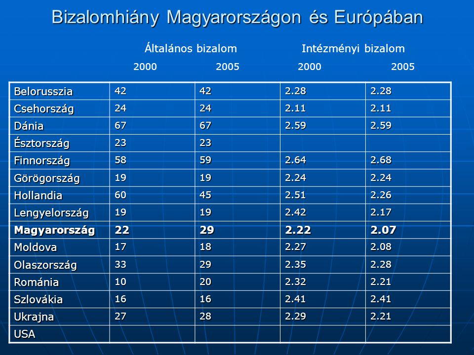 Bizalomhiány Magyarországon és Európában Belorusszia42422.282.28 Csehország24242.112.11 Dánia67672.592.59 Észtország2323 Finnország58592.642.68 Görögország19192.242.24 Hollandia60452.512.26 Lengyelország19192.422.17 Magyarország22292.222.07 Moldova17182.272.08 Olaszország33292.352.28 Románia10202.322.21 Szlovákia16162.412.41 Ukrajna27282.292.21 USA Általános bizalomIntézményi bizalom 2000200520002005