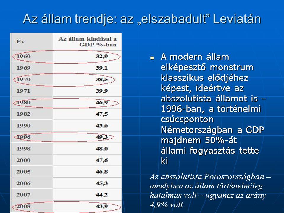 """Az állam trendje: az """"elszabadult Leviatán A modern állam elképesztő monstrum klasszikus elődjéhez képest, ideértve az abszolutista államot is – 1996-ban, a történelmi csúcsponton Németországban a GDP majdnem 50%-át állami fogyasztás tette ki A modern állam elképesztő monstrum klasszikus elődjéhez képest, ideértve az abszolutista államot is – 1996-ban, a történelmi csúcsponton Németországban a GDP majdnem 50%-át állami fogyasztás tette ki Az abszolutista Poroszországban – amelyben az állam történelmileg hatalmas volt – ugyanez az arány 4,9% volt"""