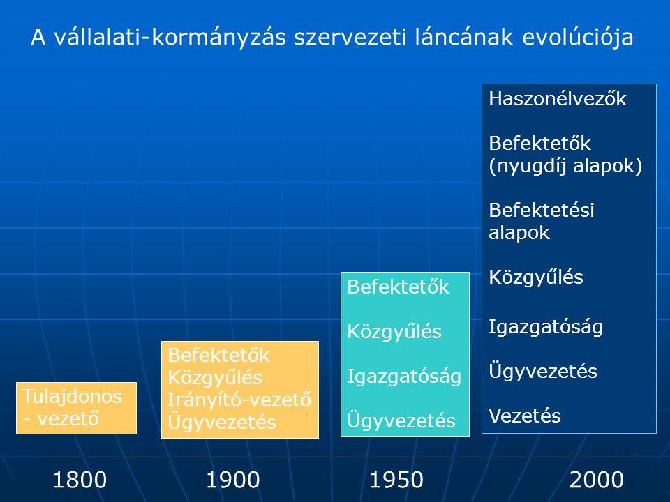 A vállalati-kormányzás szervezeti láncának evolúciója 1800190019502000 Tulajdonos - vezető Befektetők Közgyűlés Irányító-vezető Ügyvezetés Befektetők