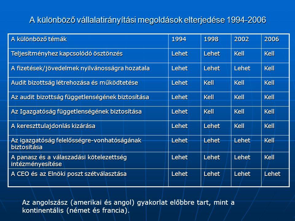 A különböző vállalatirányítási megoldások elterjedése 1994-2006 A különböző témák 1994199820022006 Teljesítményhez kapcsolódó ösztönzés LehetLehetKell