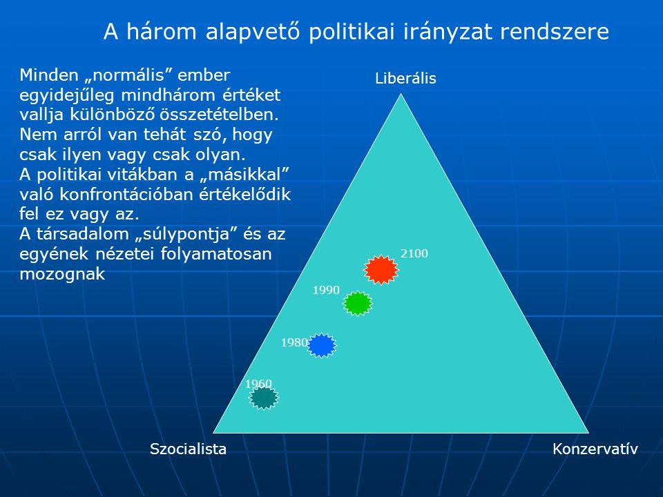 """A három alapvető politikai irányzat rendszere SzocialistaKonzervatív Liberális 1960 1980 1990 2100 Minden """"normális"""" ember egyidejűleg mindhárom érték"""