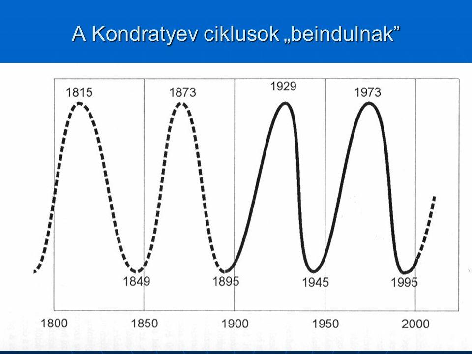 "A Kondratyev ciklusok ""beindulnak"""