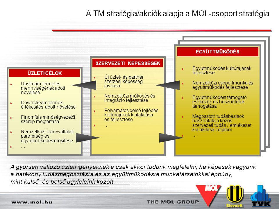 A TM stratégia/akciók alapja a MOL-csoport stratégia 4 A gyorsan változó üzleti igényeknek a csak akkor tudunk megfelelni, ha képesek vagyunk a hatéko