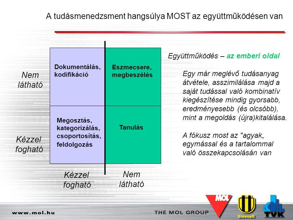 A tudásmenedzsment hangsúlya MOST az együttműködésen van Eszmecsere, megbeszélés Tanulás Dokumentálás, kodifikáció Megosztás, kategorizálás, csoportos