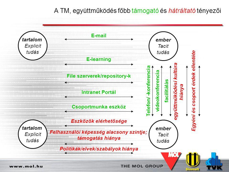 A TM, együttműködés főbb támogató és hátráltató tényezői tartalom Explicit tudás ember Tacit tudás E-mail E-learning Csoportmunka eszköz Intranet Port