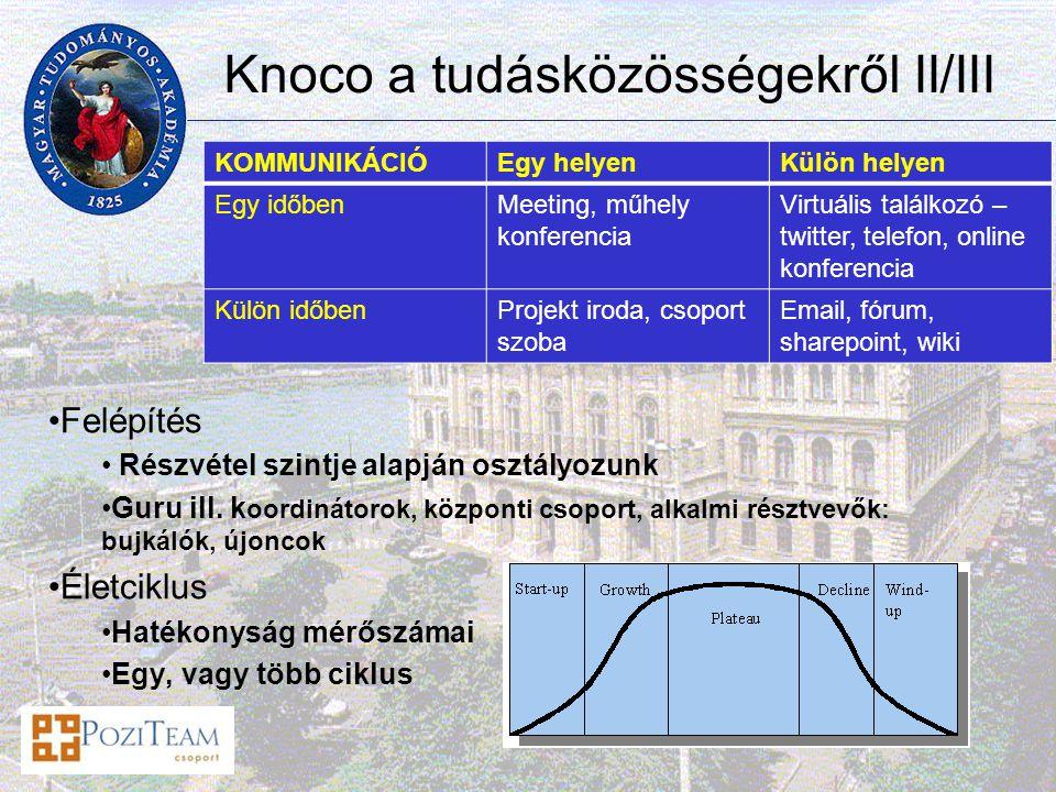 Knoco a tudásközösségekről II/III Felépítés Részvétel szintje alapján osztályozunk Guru ill.