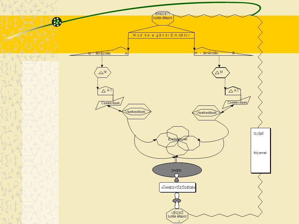 Mod de a gândi Emiţător EREDETI tudás állapot M - ábrázolás A M - B MM At At Cselelvések Cselekvések Viselkedések Eredmények SIKER MEGYŐZŐDÉSEK VÉGSŐ