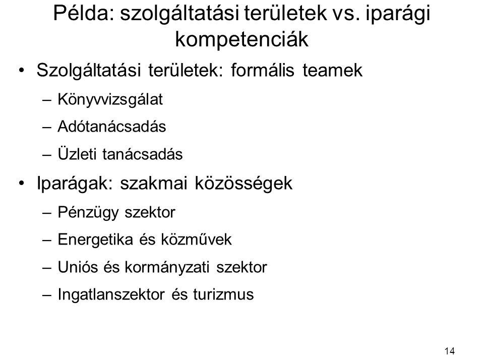 Példa: szolgáltatási területek vs.