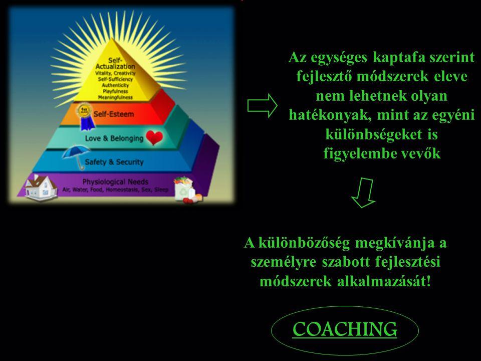 Különféle módszertanok hasznosulási hatékonyságai: Forrás: Showers, 1987 Hasznosulás Módszer Azonnali tudásváltozás Transzfer a munkába Prezentáció 10 - 20 %5 - 10 % Demonstráció 35 %5 - 10 % Gyakorlat 70 %5 - 10 % Gyakorlat visszajelzéssel 80 %5 - 10 % Tréning után coaching 90 %