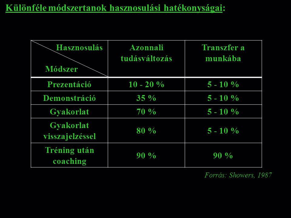 Különféle módszertanok hasznosulási hatékonyságai: Forrás: Showers, 1987 Hasznosulás Módszer Azonnali tudásváltozás Transzfer a munkába Prezentáció 10