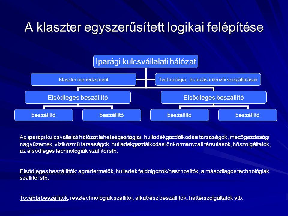A klaszter egyszerűsített logikai felépítése Iparági kulcsvállalati hálózat Elsődleges beszállító beszállító Elsődleges beszállító beszállító Klaszter