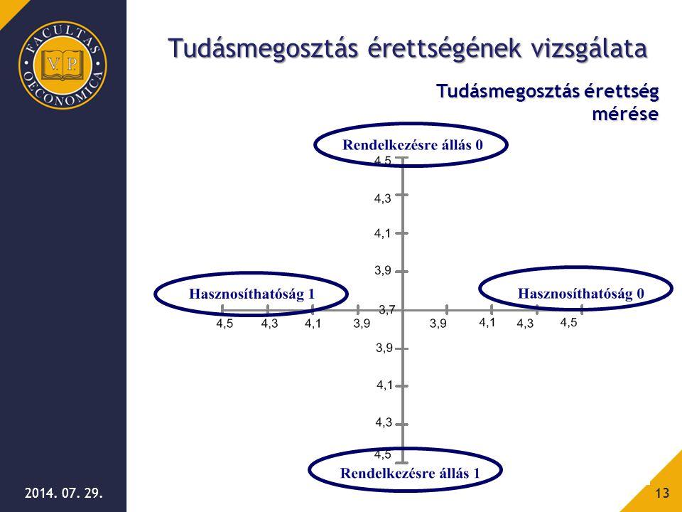 2014. 07. 29.13 Tudásmegosztás érettség mérése Tudásmegosztás érettségének vizsgálata