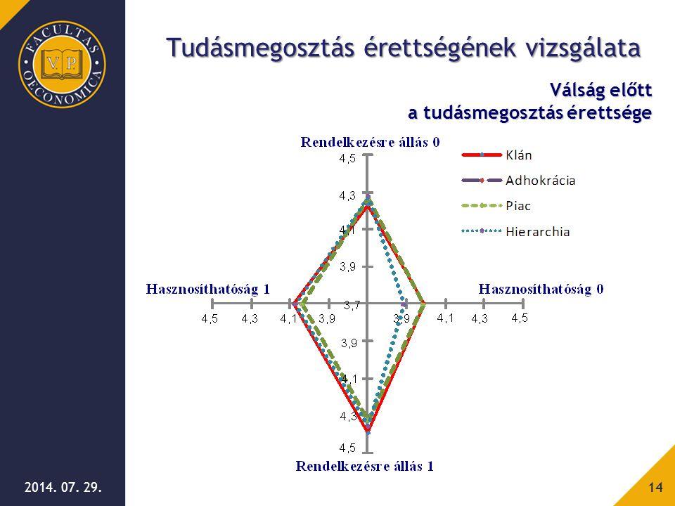 2014. 07. 29.14 Válság előtt a tudásmegosztás érettsége Tudásmegosztás érettségének vizsgálata