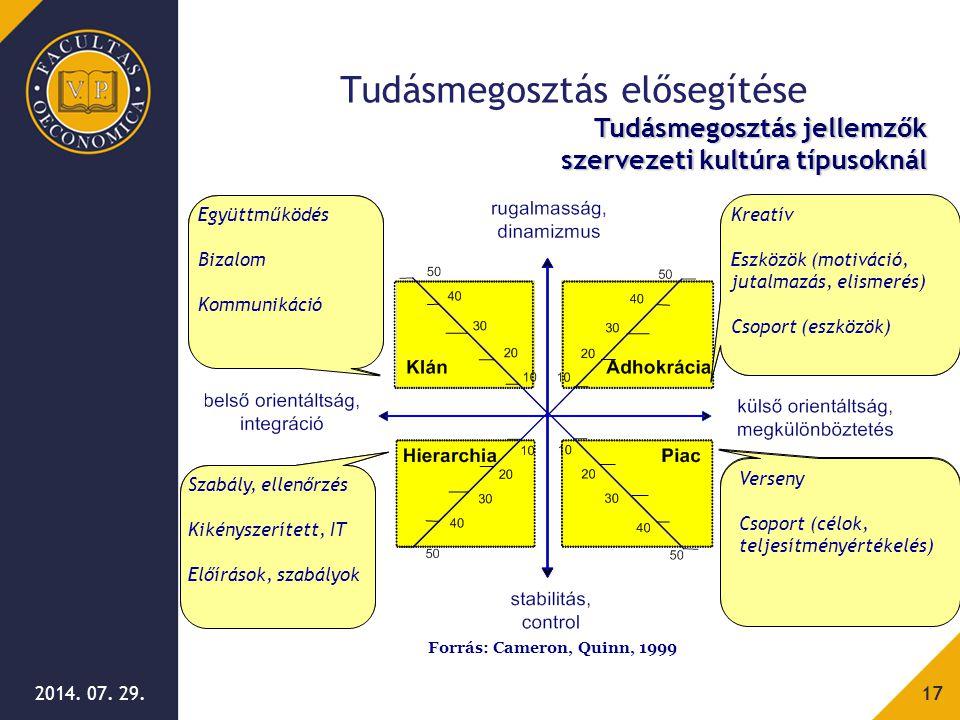 Barátságos Nagy család Bizalom, Lojalitás, Tradíciók, Csoportmunka Szervezetfejlesztés Szabályozottság, Strukturáltság Formális előírások, szabályok S