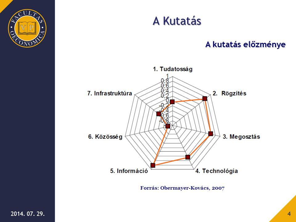 2014. 07. 29.15 Válság alatt a tudásmegosztás érettsége Tudásmegosztás érettségének vizsgálata
