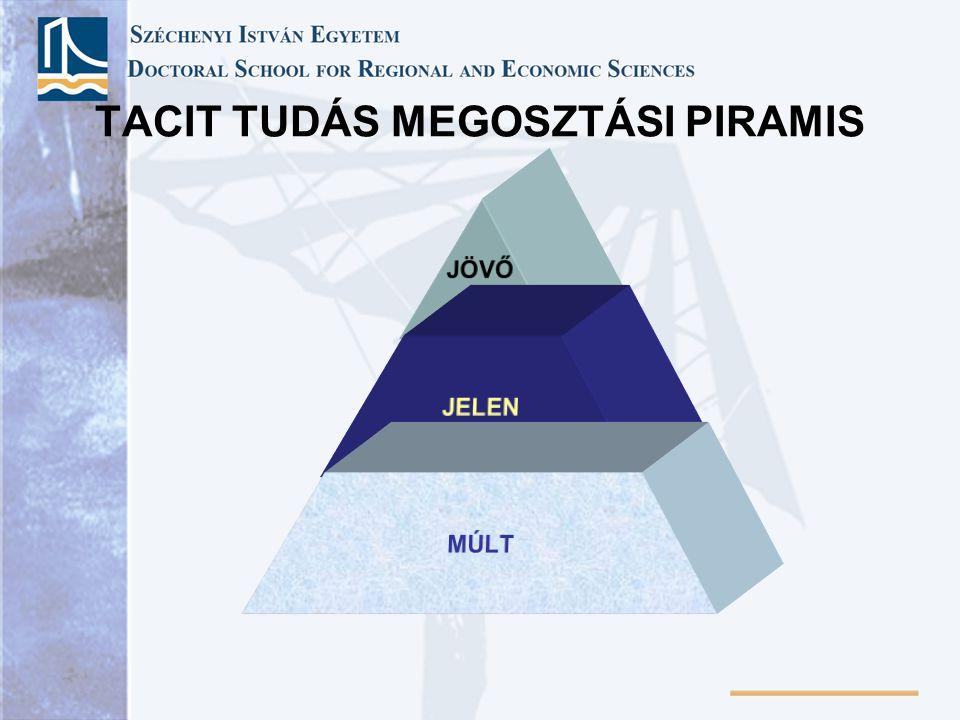 TACIT TUDÁS MEGOSZTÁSI PIRAMIS JÖVŐ JELEN MÚLT