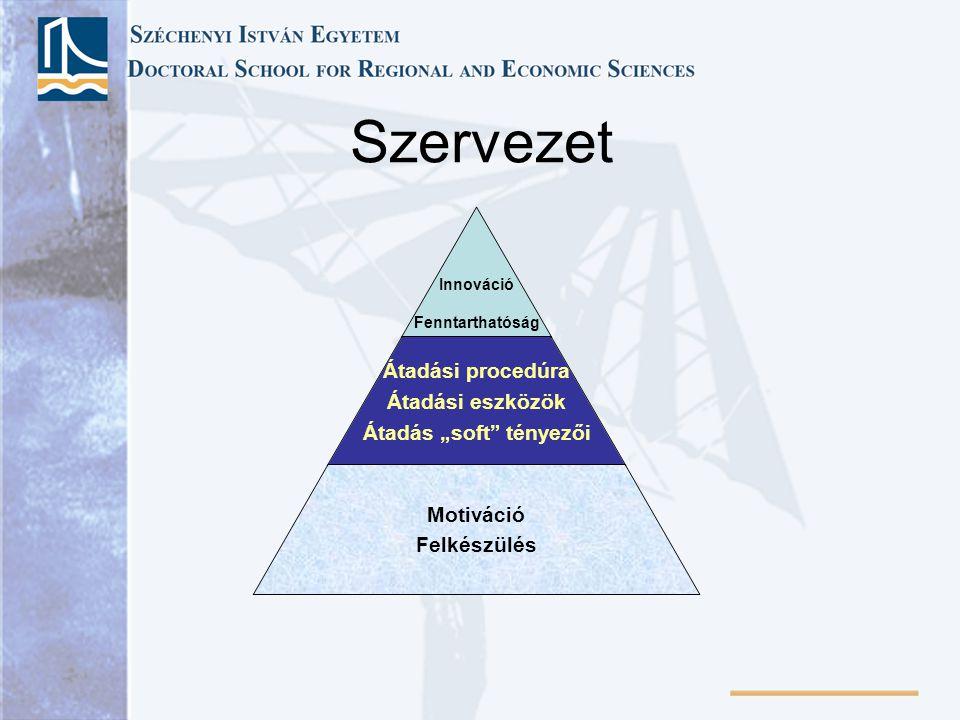 """Szervezet Innováció Átadási procedúra Átadási eszközök Átadás """"soft tényezői Motiváció Felkészülés Fenntarthatóság"""