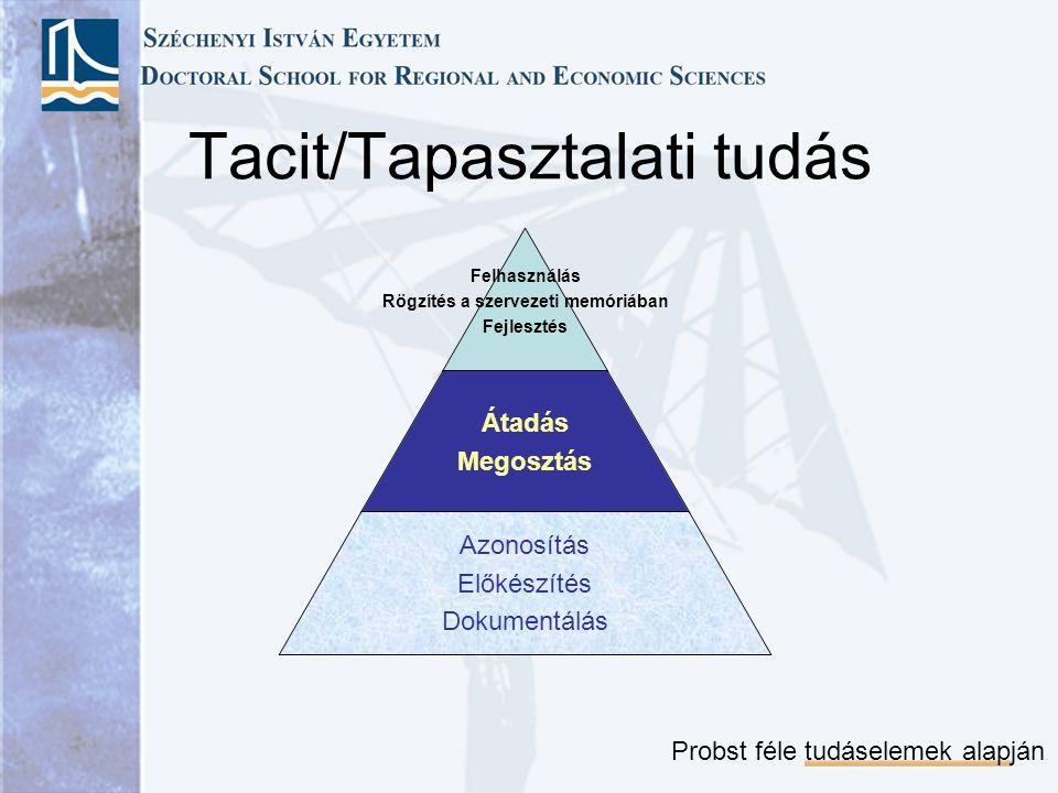 Tacit/Tapasztalati tudás Felhasználás Rögzítés a szervezeti memóriában Fejlesztés Átadás Megosztás Azonosítás Előkészítés Dokumentálás Probst féle tudáselemek alapján