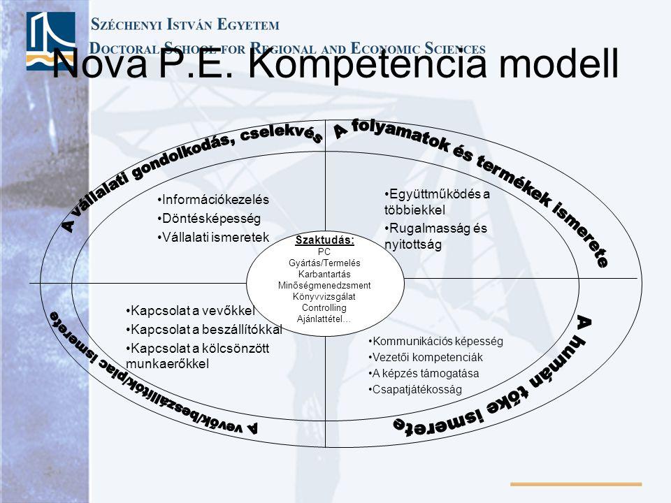 Nova P.E. Kompetencia modell Szaktudás: PC Gyártás/Termelés Karbantartás Minőségmenedzsment Könyvvizsgálat Controlling Ajánlattétel… Információkezelés